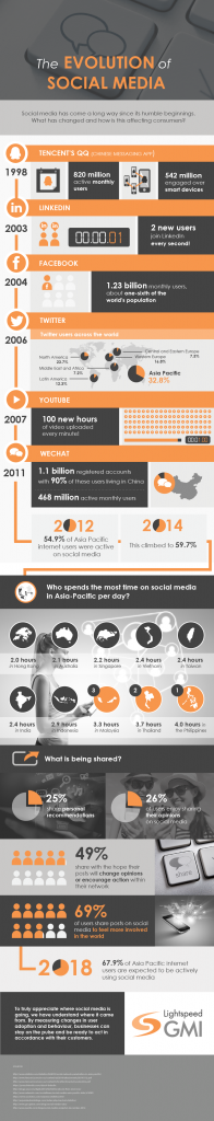 http://cdn2.hubspot.net/hub/641505/file-3255284789-png/blog-files/the-evolution-of-social-media-final-72dpi-10.03-edit-01-196x1024.png?t=1440179212094