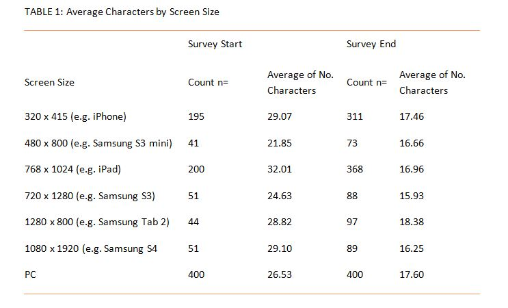Average characters by screen size