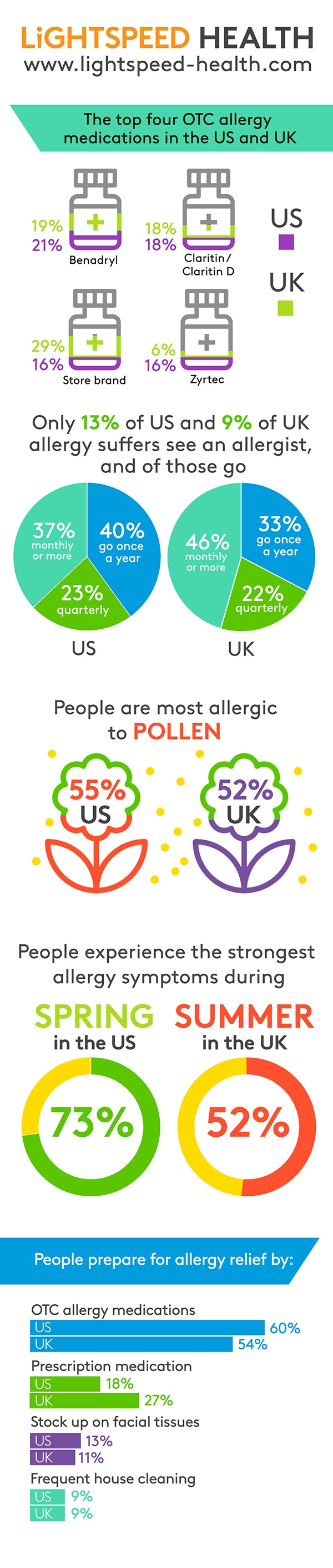 2018_Allergy_inforgraphic_US_&_UK-1
