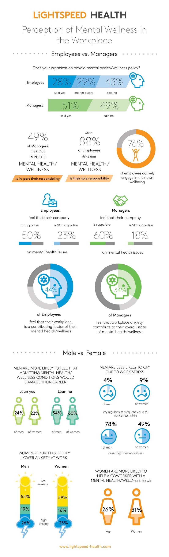 LightspeedHealth_MentalHealth-Wellness_Infographic_2018-1