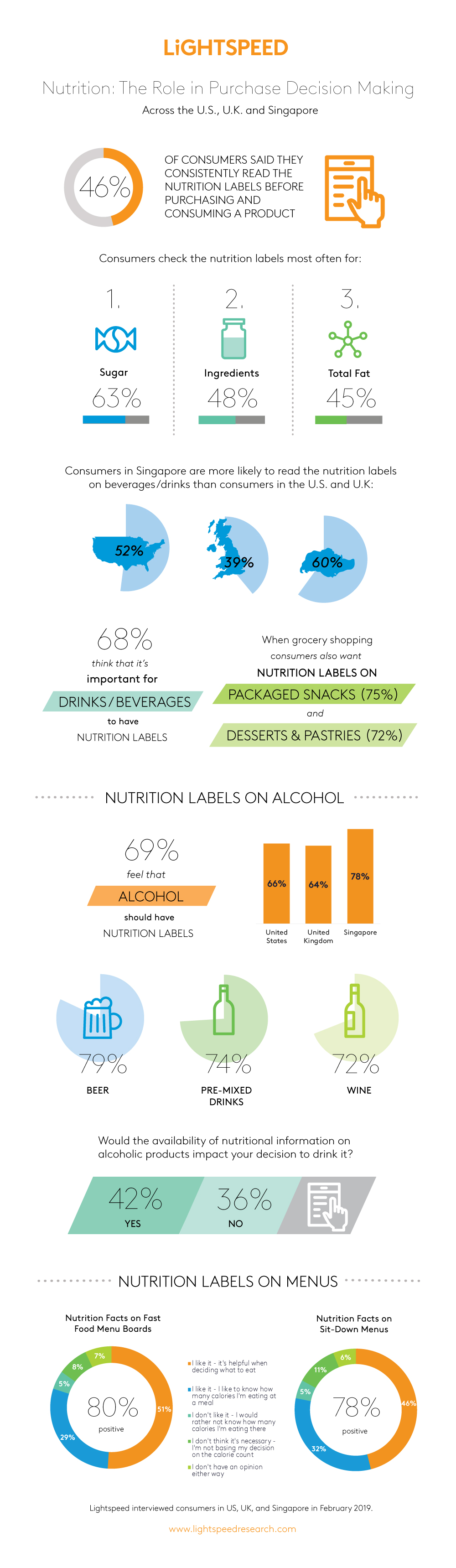 Lightspeed_NutritionLabels_Infographic_2019