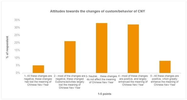 chinese new year - graph3.jpg